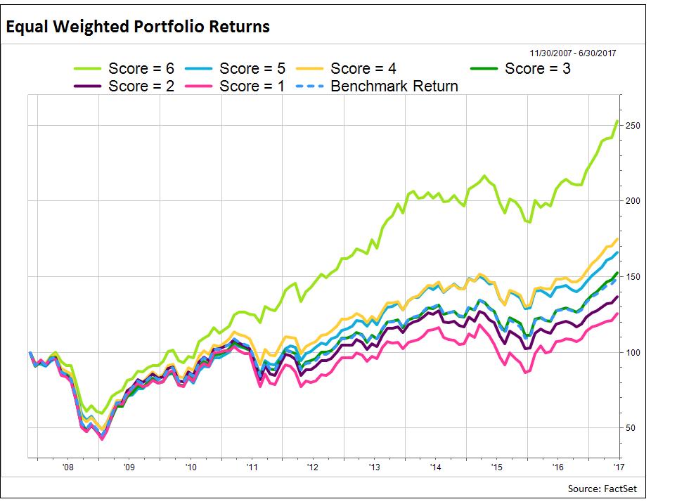 Equal-weighted-portfolio-returns