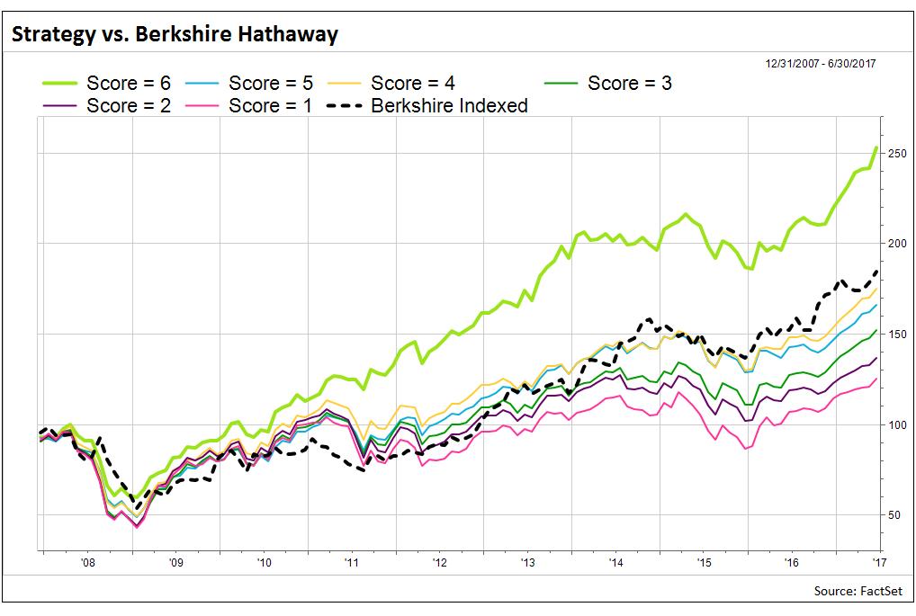 Strategy-vs-Berkshire-Hathaway