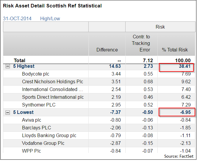 Risk-Asset-Detail-Scottish-Referendum-Statisical
