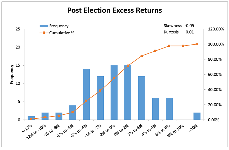 Cumulative probabilities indicate that the chance of larger than -4 excess returns prior to election date is 14 and it increases to 25 post-election.