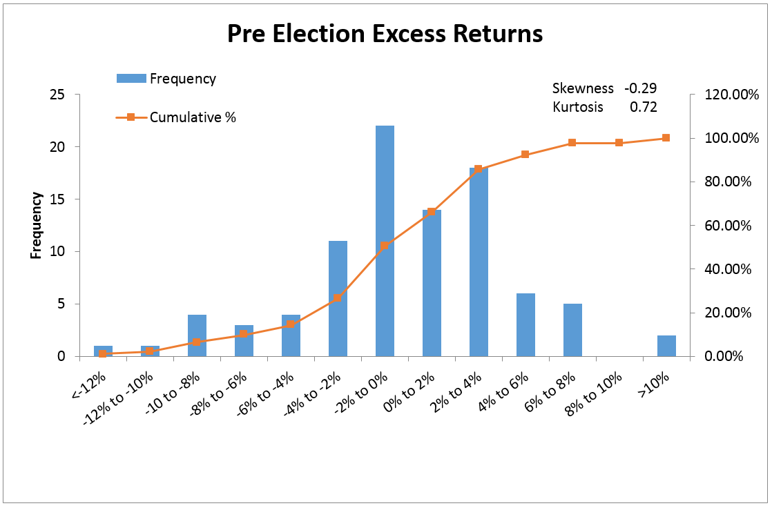 the results indicate a moderate skewness for pre-election excess returns and no significant skewness post-election