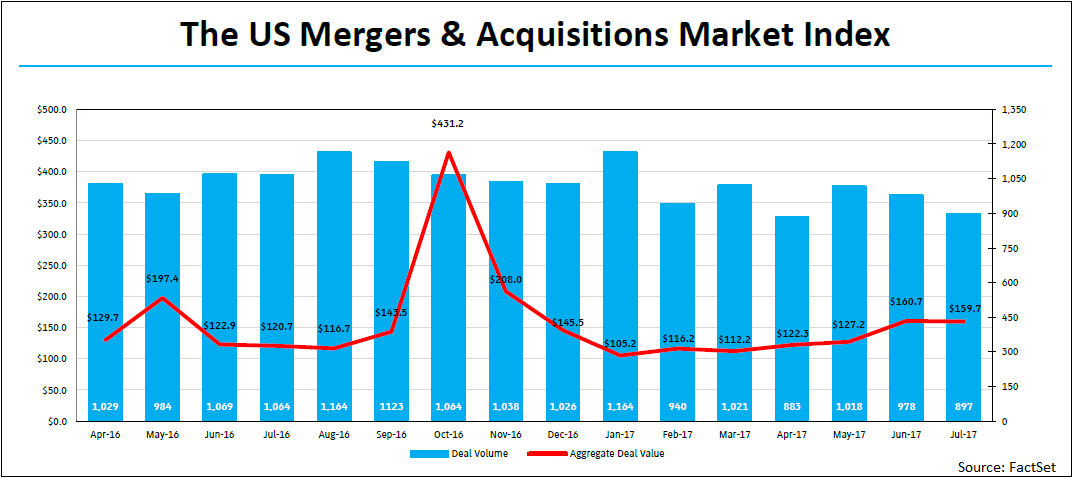 US-mergers-and-acquisitions-market-index