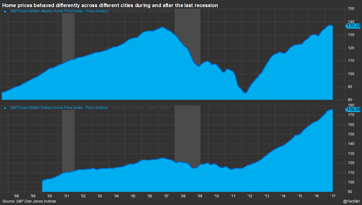 Home-Prices-behaved-differently-across-different-cities-after-the-last-recession.png