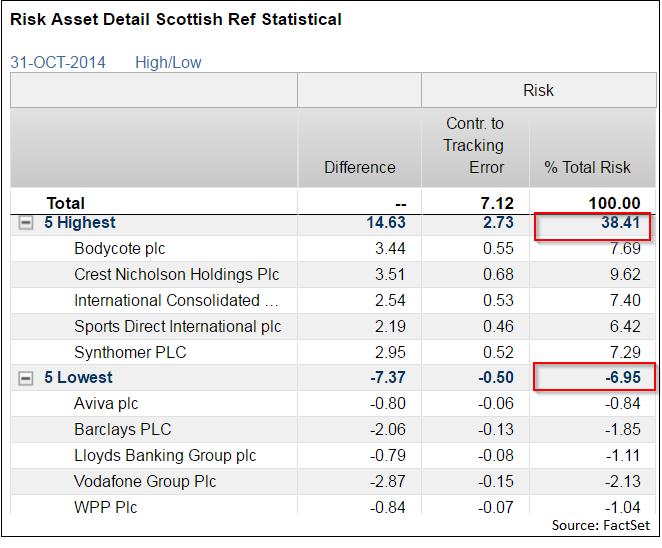 Risk-Asset-Detail-Scottish-Referendum-Statisical