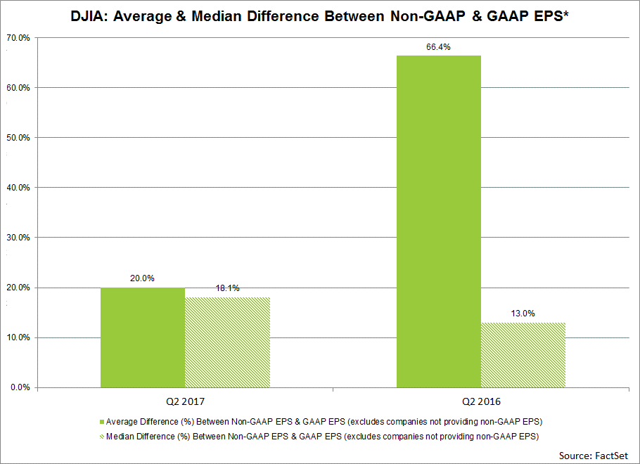 DJIA-Average-And-Media-Difference-Between-Non-Gaap-And-Gaap-EPS
