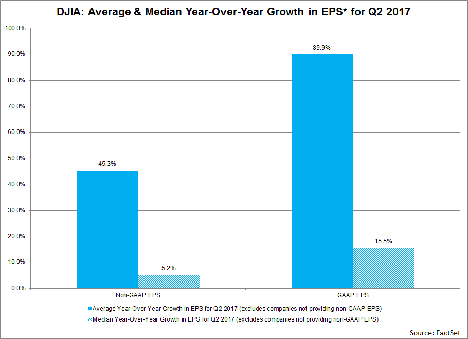 DJIA-Average-and-media-year-over-year-growth-in-EPS-for-Q2-2017
