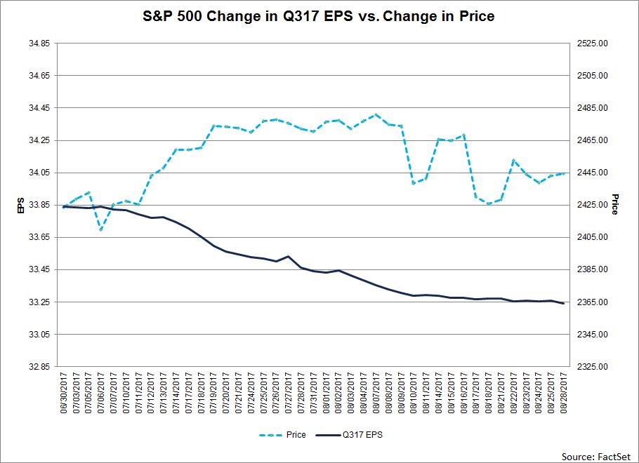 SP500-Change-in-Q317-EPS-vs-Change-in-price