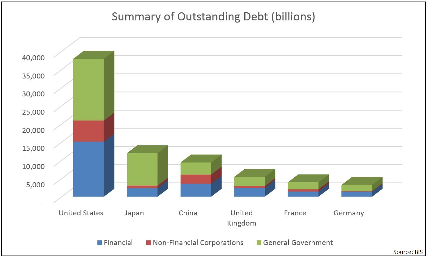 Summary-of-outstanding-debt