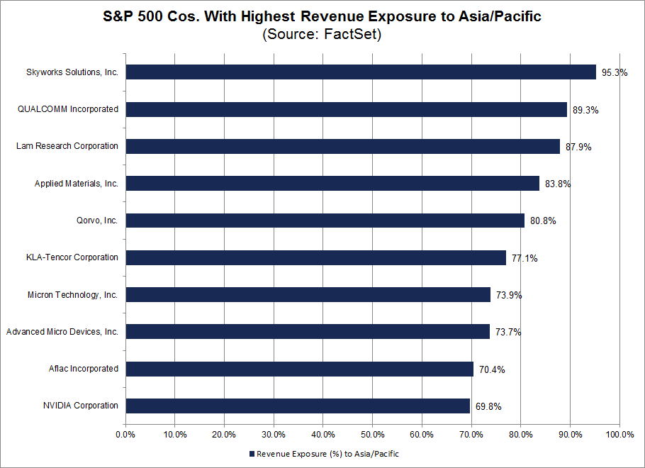 SPX companies with highest revenue exposure to Asia Pacific.png