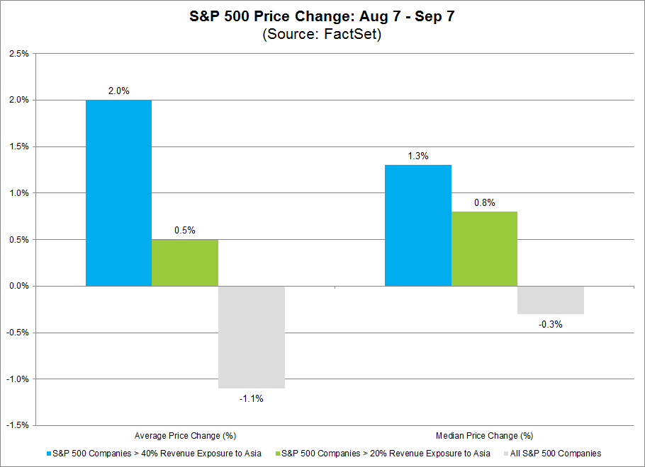 SPX price change August 7 September 7 2017.png