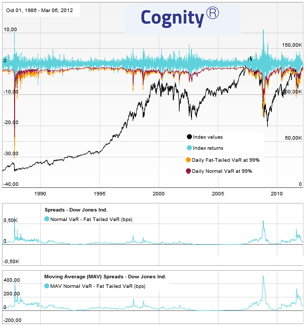 Turbulent- times- rating-via-multiple-index-models