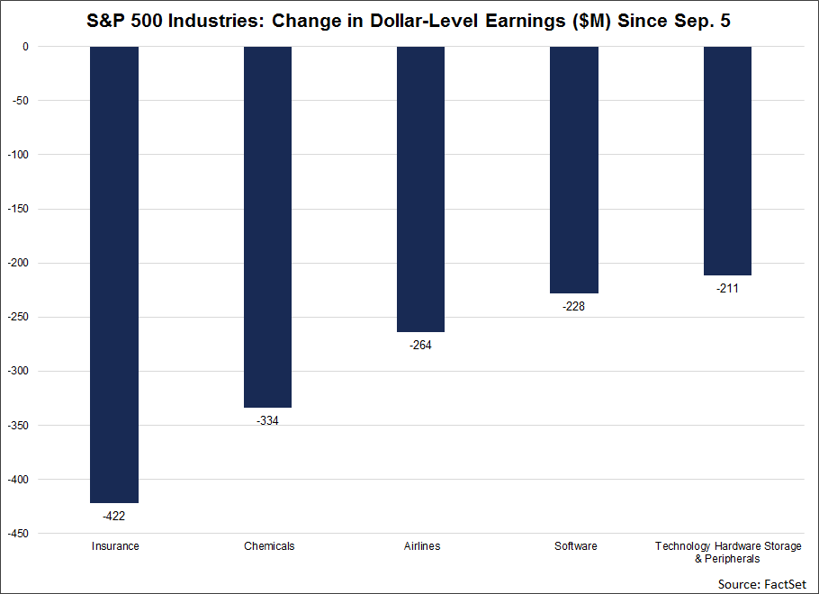 SP-500-industries-change-in-dollar-level-earnings-since-Sep-5