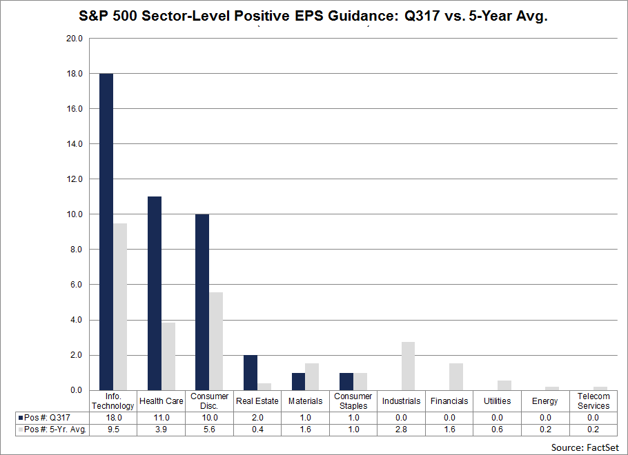 At the sector level, companies in the Information Technology, Health Care, and Consumer Discretionary sectors account for 39 of the 43 companies that have issued positive EPS guidance for the third quarter.
