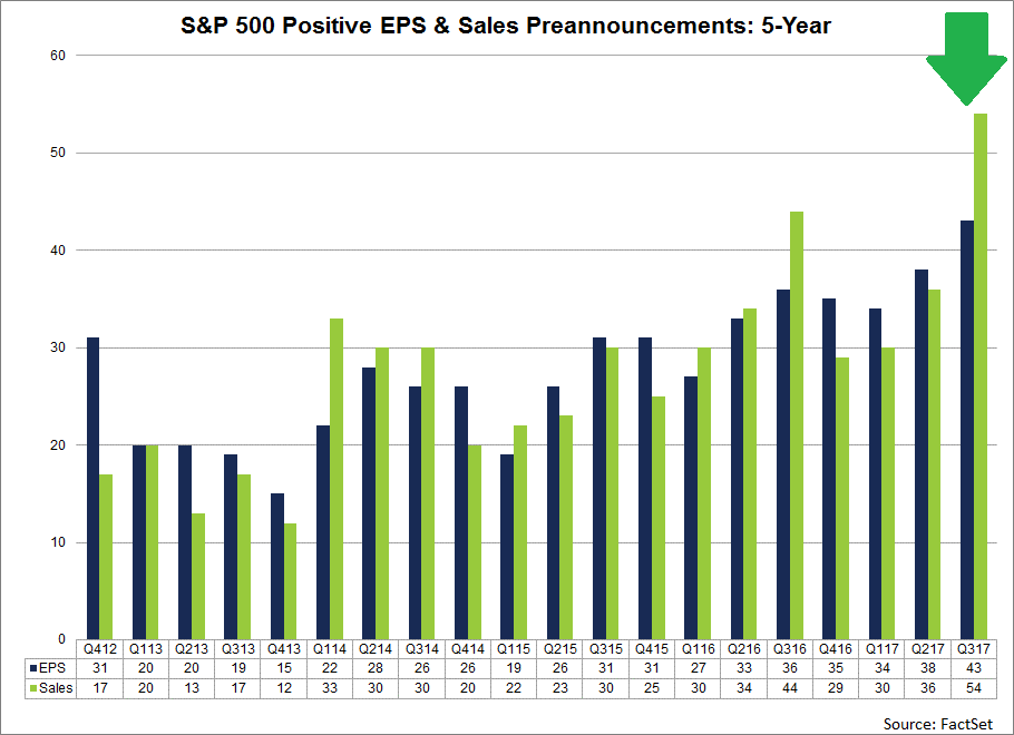 For the third quarter, 75 companies in the S&P 500 have issued negative EPS guidance and 43 companies in the S&P 500 have issued positive EPS guidance.