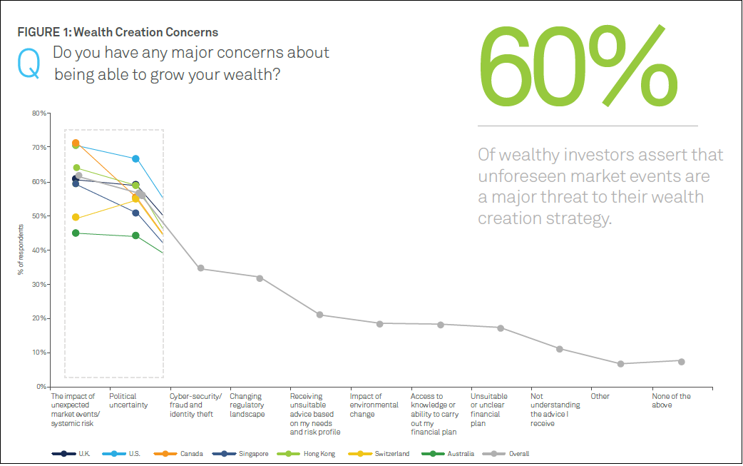 More than 60 of wealthy investors assert that unforeseen market events are a major threat to their wealth creation strategy