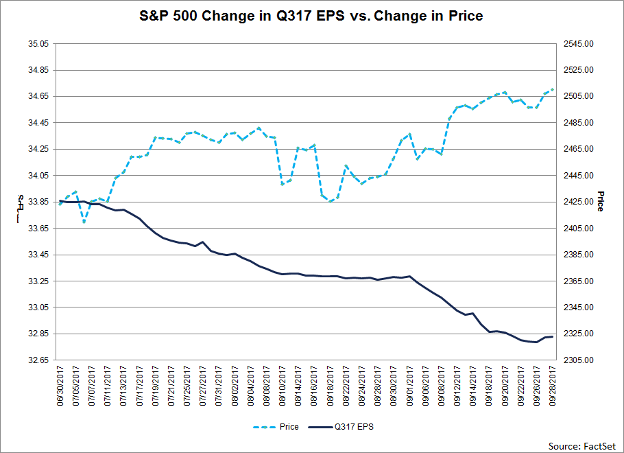 During the past year (4 quarters), the average decline in the bottom-up EPS estimate during a quarter has been 2.8%