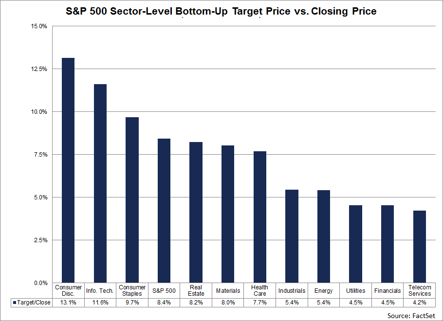 the Consumer Discretionary (+13.1) and Information Technology (+11.6) sectors have the largest upside difference between the bottom-up target price and the closing price