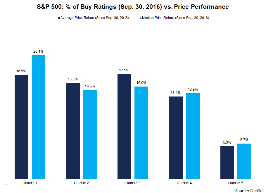 At the company level, S&P 500 companies with the smallest percentage of Buy ratings underperformed the rest of the index in terms of price returns over the past year
