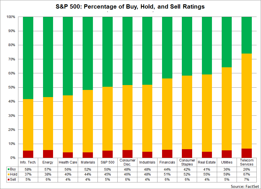 At the sector level, analysts are most optimistic on the Information Technology (58), Energy (57), and Health Care (56) sectors, as these three sectors have highest percentages of Buy ratings