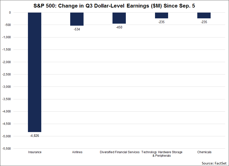 At the industry level, the Insurance industry has by far recorded the largest decline in dollar-level earnings during this time at $4.8 billion (to $5.1 billion from $9.9 billion).