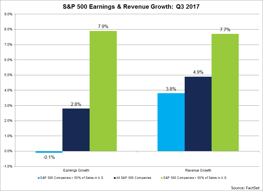 Based on current estimates, are S&P 500 companies with higher global revenue exposure expected to outperform S&P 500 companies with lower global revenue exposure