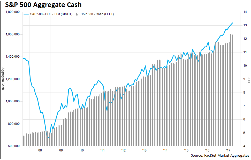 1 As you can see below, S&P 500 aggregate cash balances have been increasing over the past 10 years, reaching new highs in 2017.png