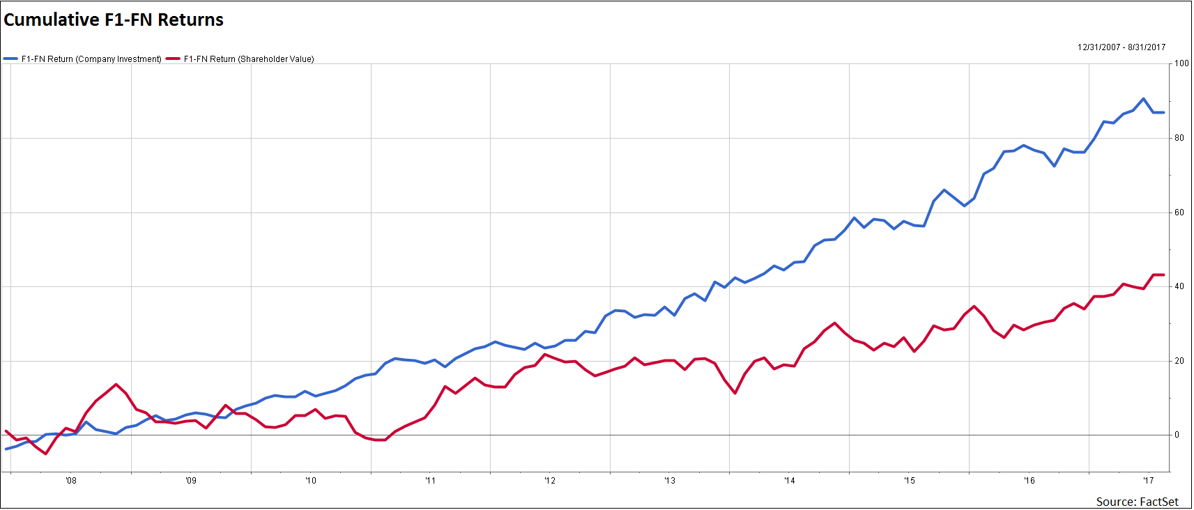 5The figure also shows that shareholder value's cumulative active return is 49 of the company investment factor's return.png