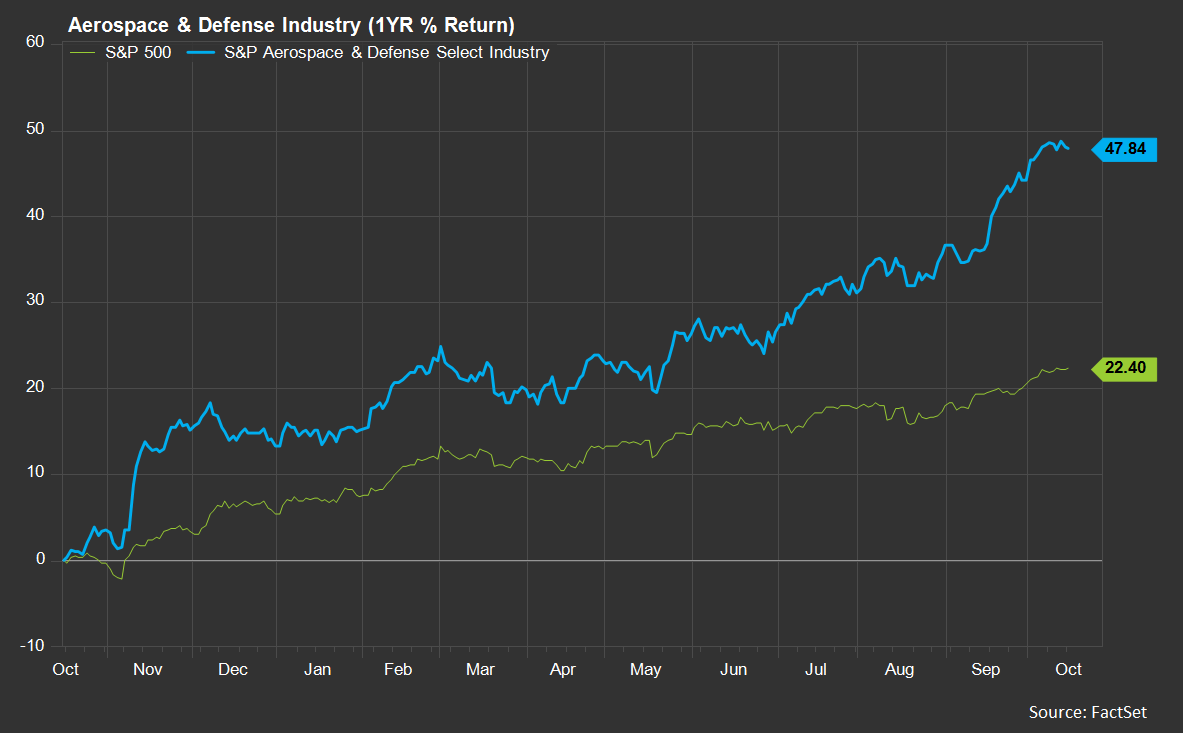 Here we see an equally impressive return of 47.84, with 32 of the 35 companies yielding double-digit returns