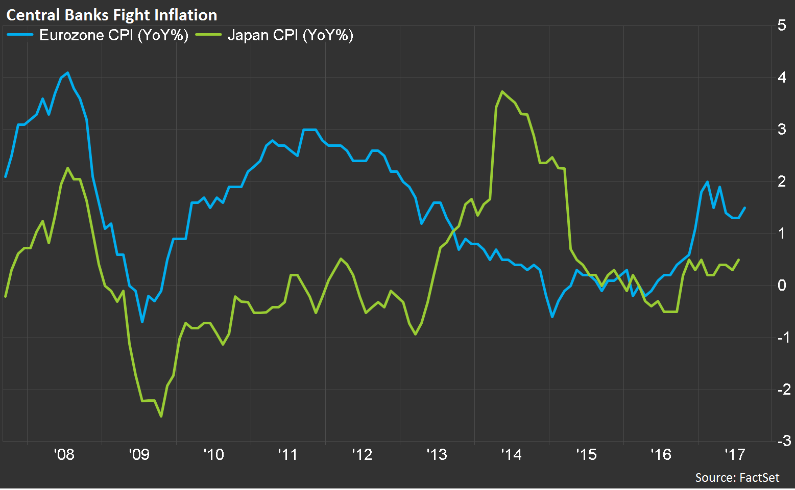 1 Japan has struggled to find any sustained period of growth, while the European Central Bank (ECB) has been desperately fighting deflation