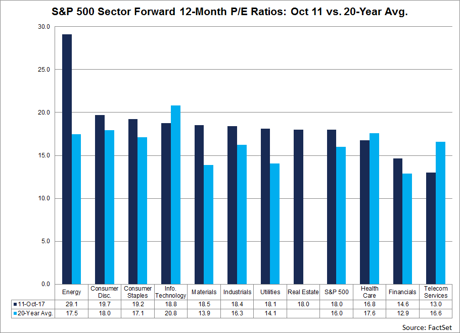 At the sector level, seven of ten sectors had forward 12-month PE ratios on October 11 that exceeded their 20-year averages