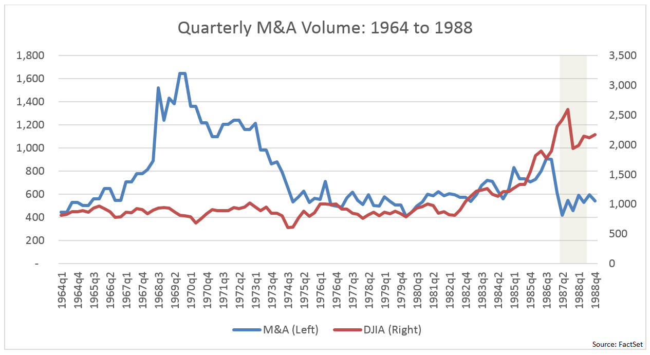 The correlation between quarterly M&A volume and quarterly DJIA is a healthy 0.92, meaning there is a tight relationship between the two..png
