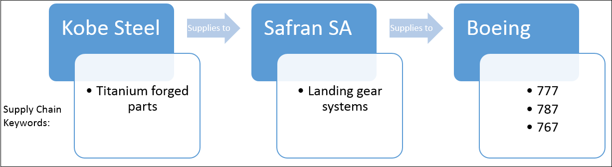 The material utilized in those landing gear systems, however, is titanium, which has not yet been linked to the falsified data2.png