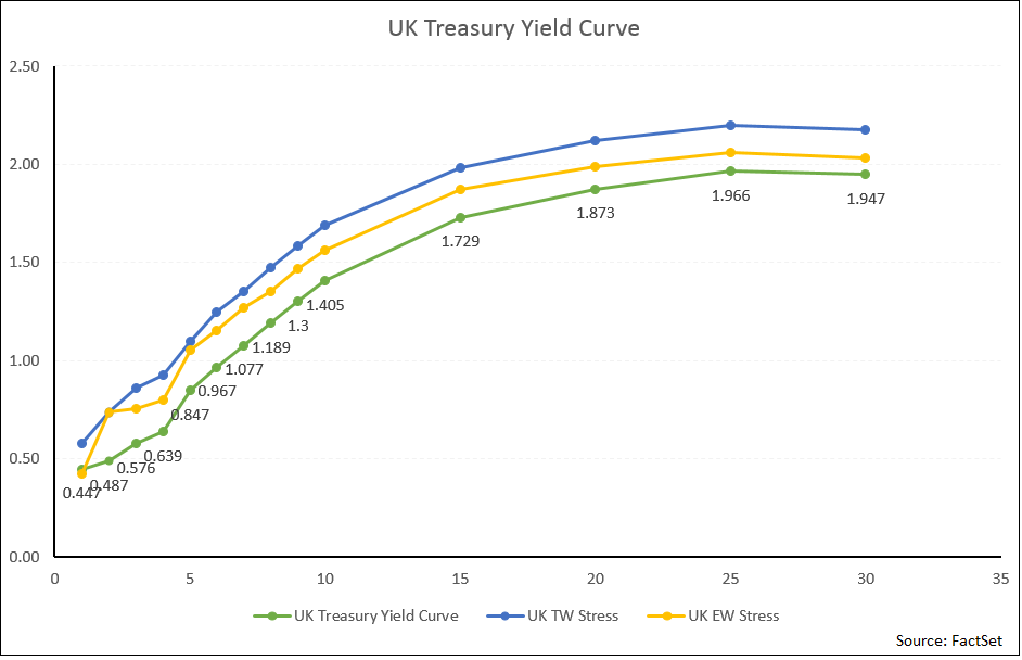 In order to see how a rate hike would affect investors, we ran a stress test to measure the impact of a hypothetical 25bps increase on the 2Y tenor along the UK yield curve2.png