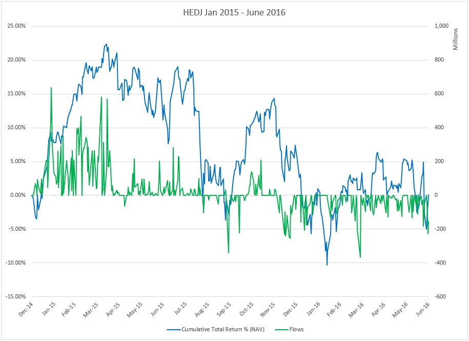 The cumulative net return of HEDJ during that time was a mere 0.11, while AUM increased from $5.6 billion to $10.6 billion.jpg