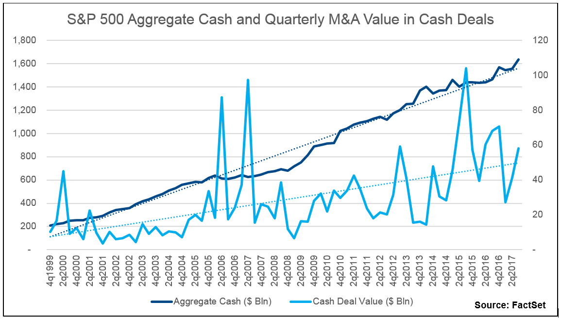 From this simple analysis, it shows that there is a positive relationship between the level of cash and the value of cash deals for U.S. companies