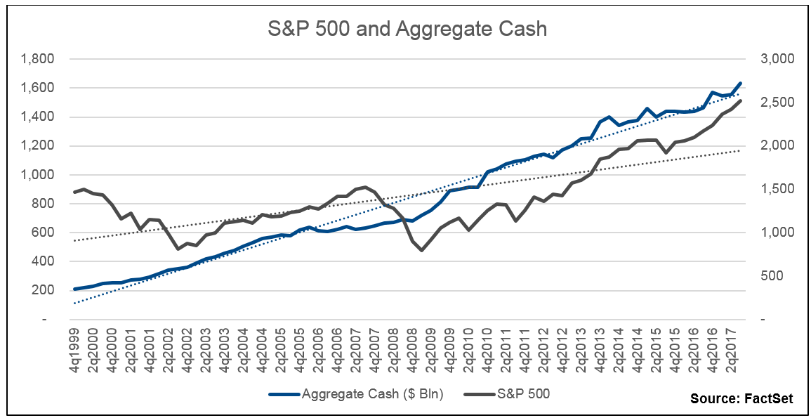 since then aggregate cash and the S&P 500 have a relationship that results in an adjusted R-squared of a whopping 95