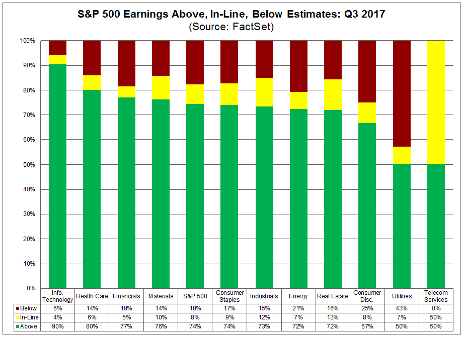In aggregate, companies are reporting sales that are 1.2 above estimates, which is also above the 5-year average