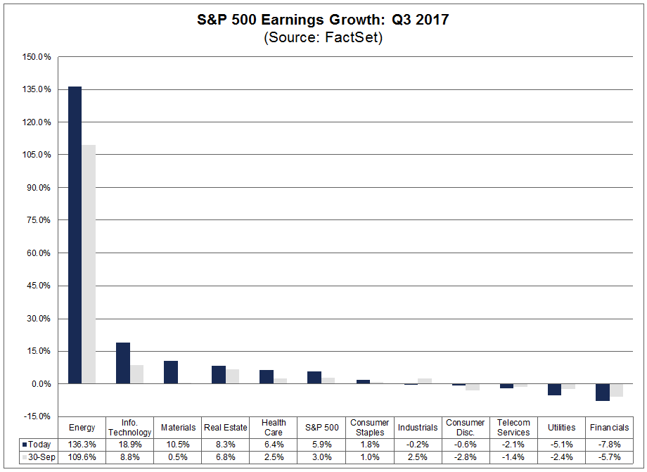 Six sectors are reporting earnings growth, led by the Energy, Information Technology, and Materials sectors.png