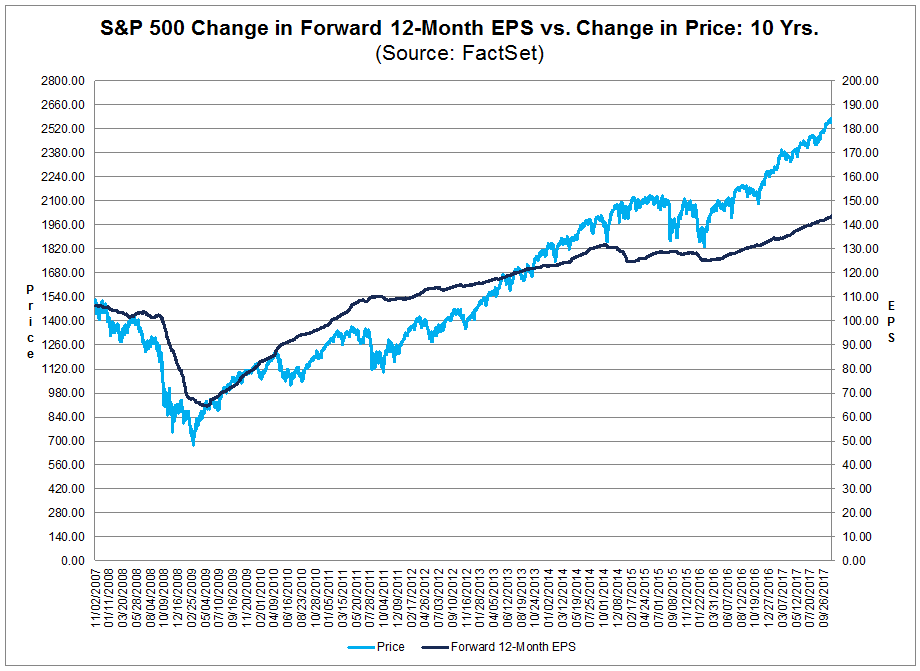 The forward 12-month PE ratio is 18.0, which is above the 5-year average and the 10-year average.png
