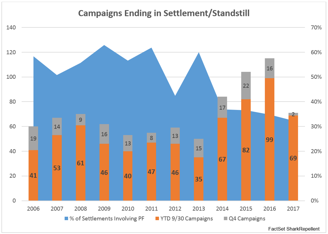 A testament to the changing environment, the five-year average leading up to 2010 was 57 of settlements standstills