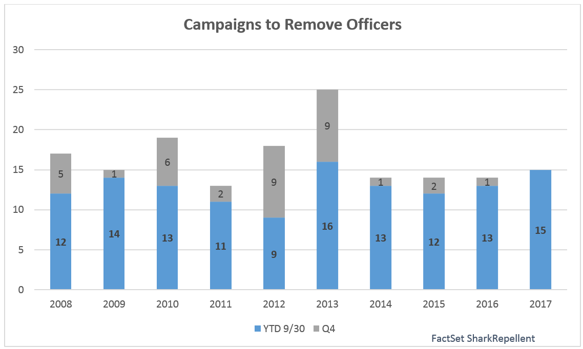 From looking at all campaigns with a public demand for executive removal, the 15 campaigns announced in 2017 is already the highest full year total since 2013