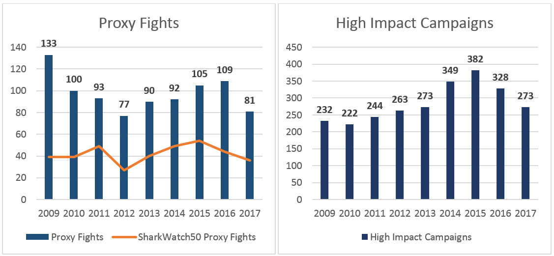 There have been 36 proxy fights by SharkWatch 50 members, also a five-year low and the second lowest in the last 10 years
