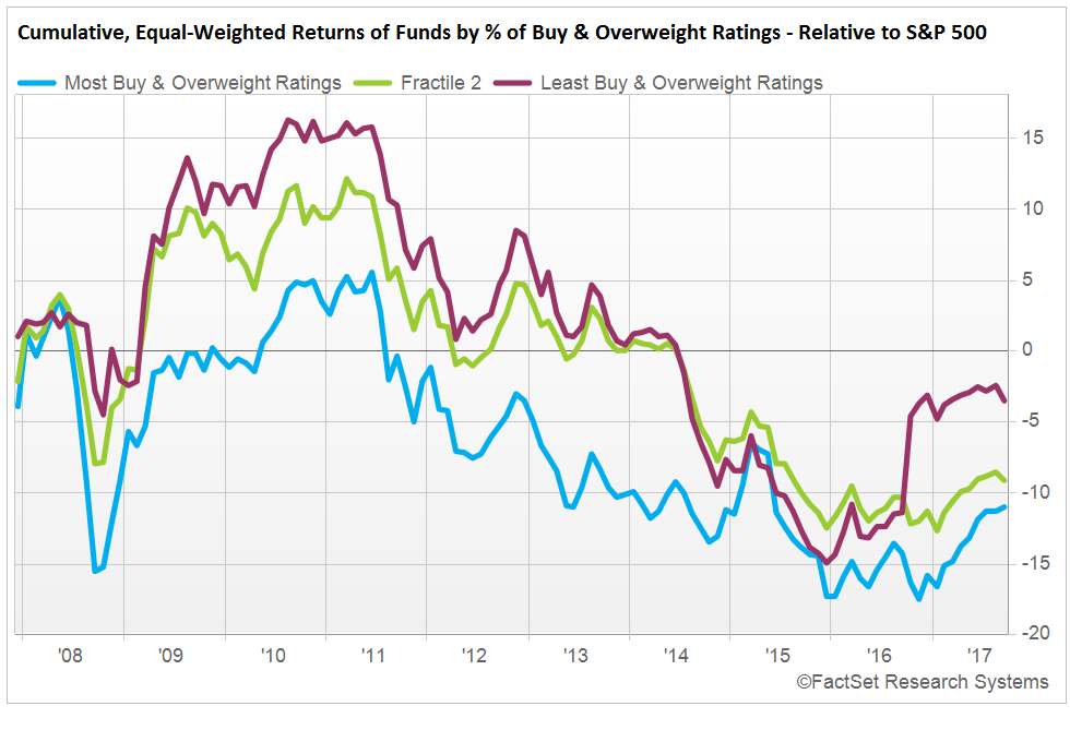 Cumulative, Equal-Weighted Returns of Funds by  of Buy & Overweight Ratings - Relative to S&P 500