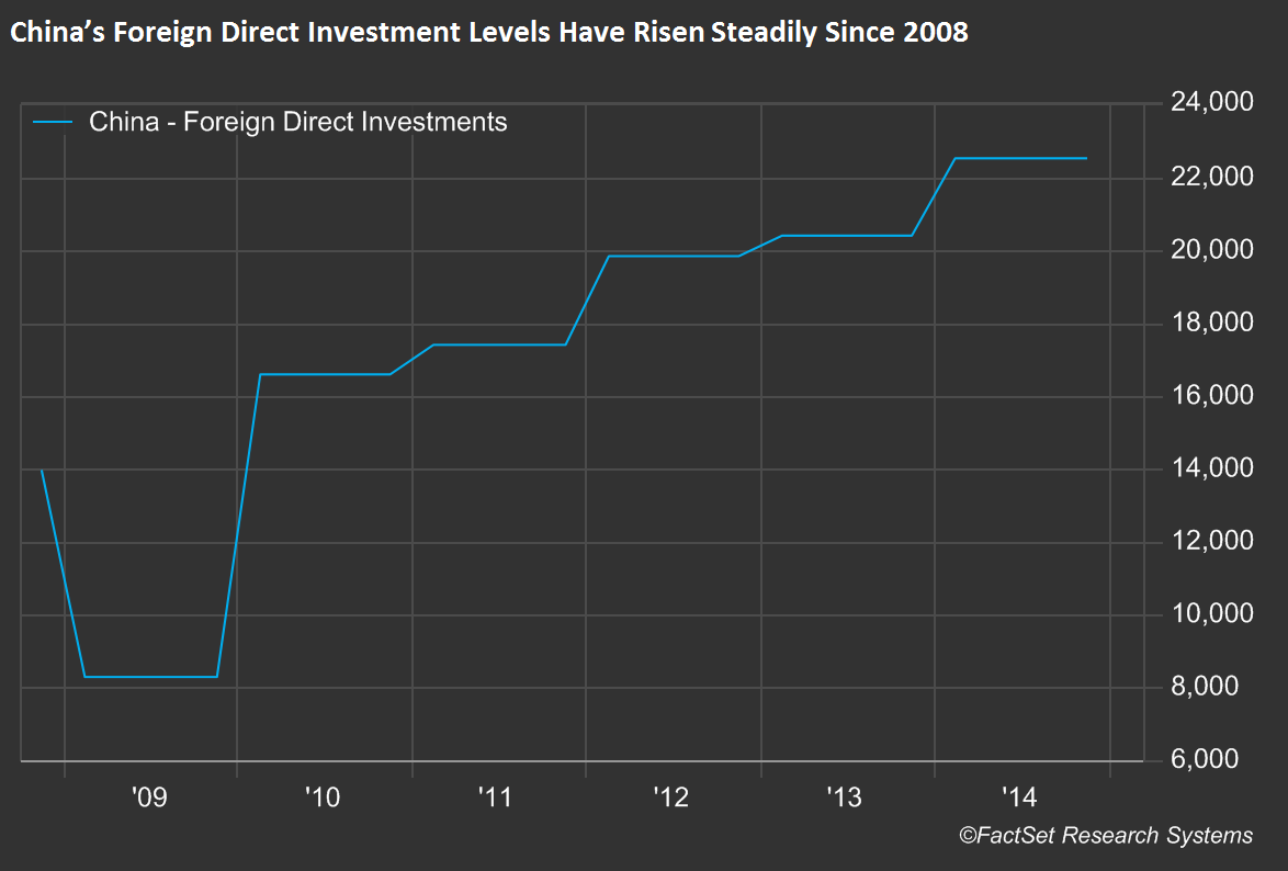 China's Foreign Direct Investment levels have risen steadily since 2008