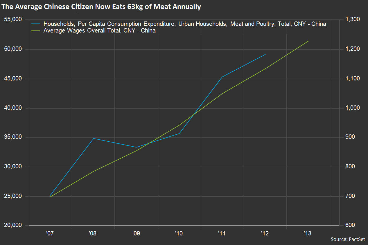 The average Chinese now eats 63 kg of meat per year, which mirrors the rise of average per capita wages almost exactly