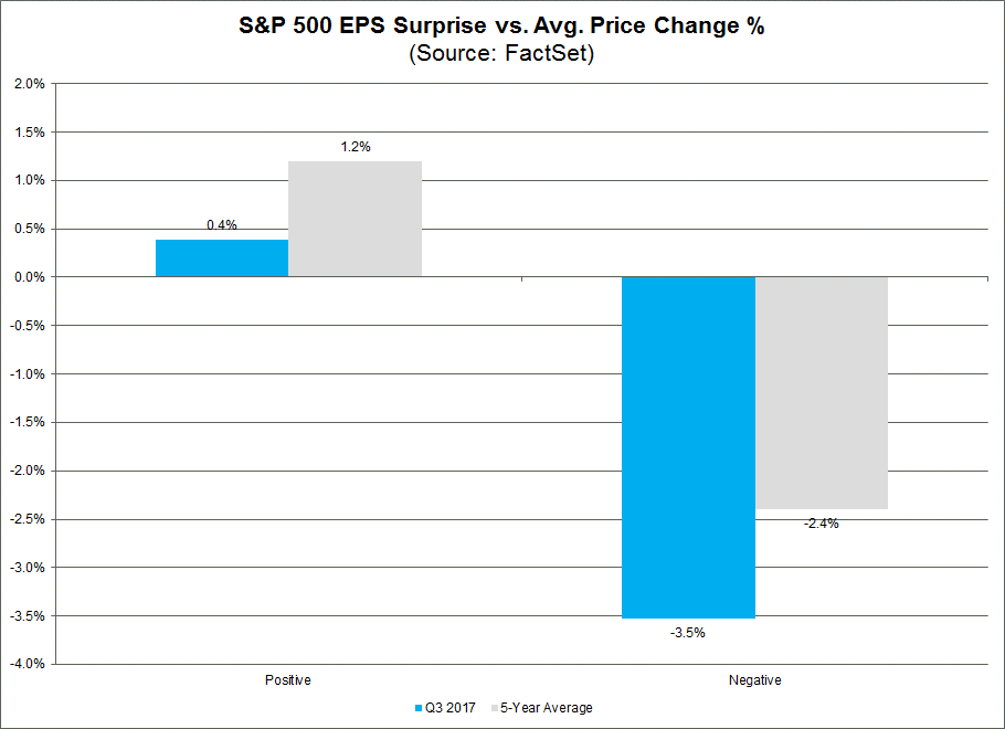 Similar to last quarter, the market has rewarded positive earnings surprises less than average and punished negative earnings surprises more than average during this earnings season.png