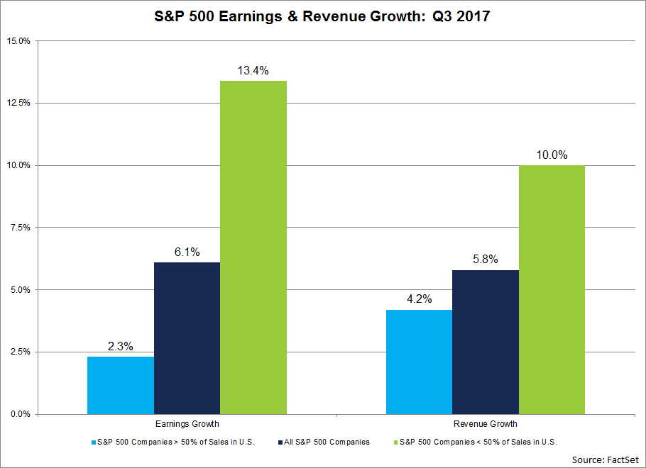 For companies that generate more than 50 of sales inside the U.S., the earnings growth rate is 2.3. For companies that generate less than 50 of sales inside the U.S., the earnings growth rate is 13.4..png
