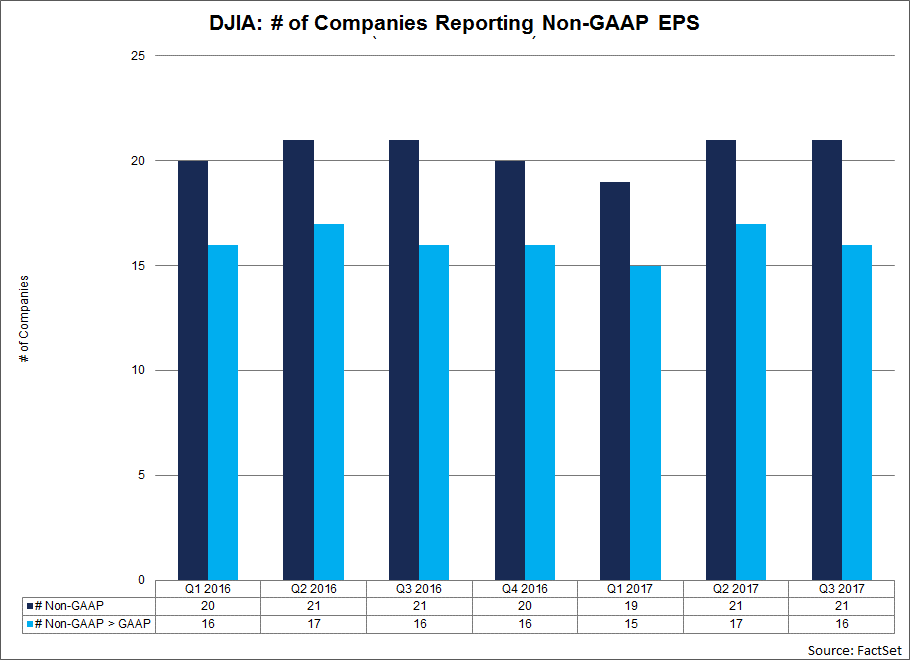 For Q3 2017, 21 (or 70) of the 30 companies in the DJIA reported non-GAAP EPS in addition to GAAP EPS for the third quarter