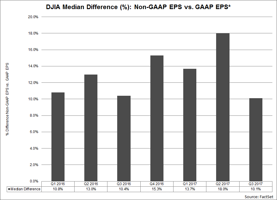 For Q3 2017, the average difference between non-GAAP EPS and GAAP EPS for all 21 companies was 284.1.png