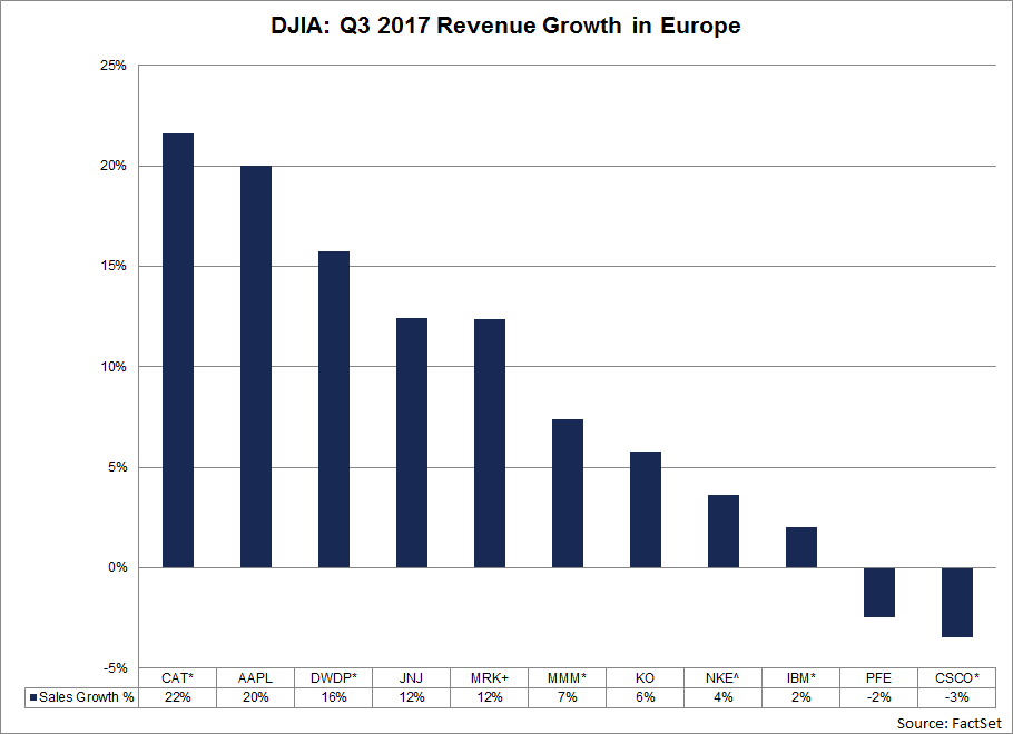A combination of improving economic growth in Europe and the weakness of the U.S. dollar relative to the euro are both contributing to this revenue growth for Dow 30 companies.png